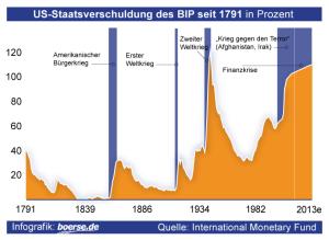 man betrachte mal das BIP - Bruttoinlandsprodukt über einen längeren Zeitraum, ...., und dann sieht man, dann erkennt man .....